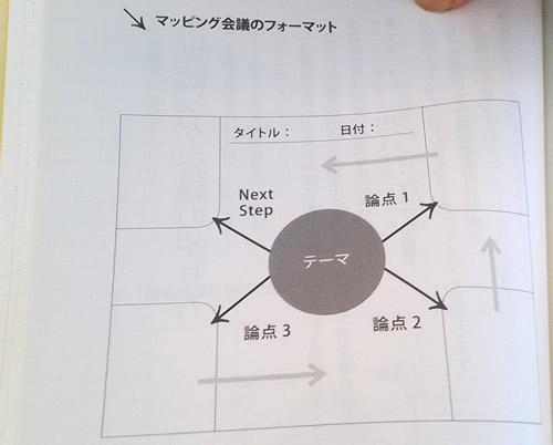 マッピング会議の図