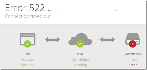 CloudFlareエラー522の画像