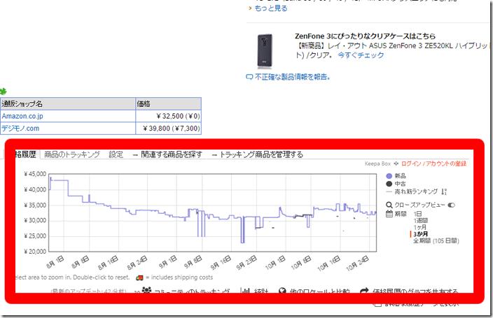 Zenfone3の価格変化画像